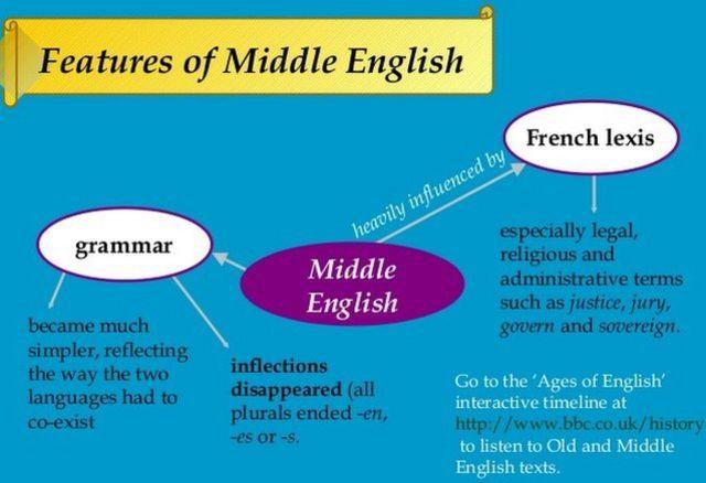 نموداری از خصوصیات زبان «انگلیسی میانه»، از جمله آنکه دستور زبان بسیار ساده تر شد و این حاصل همزیستی زبان انگلیسی و زبان فرانسوی، یعنی زبان «نورمن»ها بود که بر بریتانیا تسلّط یافته بودند