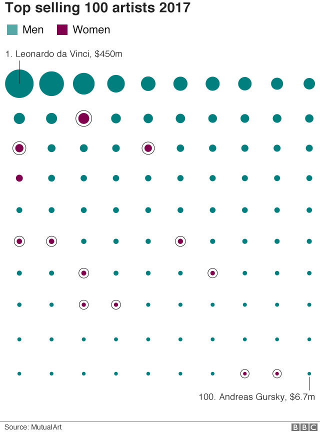 Graphic showing male and female artists in the top 100