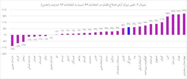 نمودار آرای اصلاحطلبان