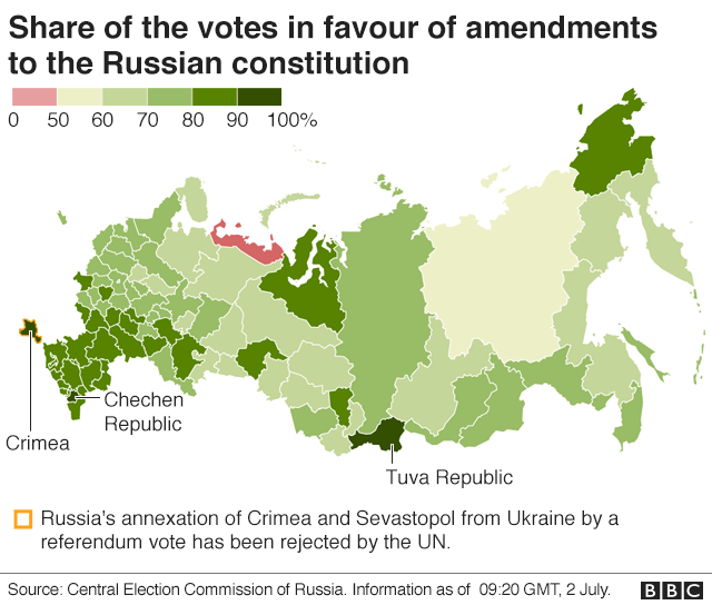 BBC graphic from Russian election commission data showing national vote distribution following the referendum on President Putin's constitutional changes, 2 July 2020
