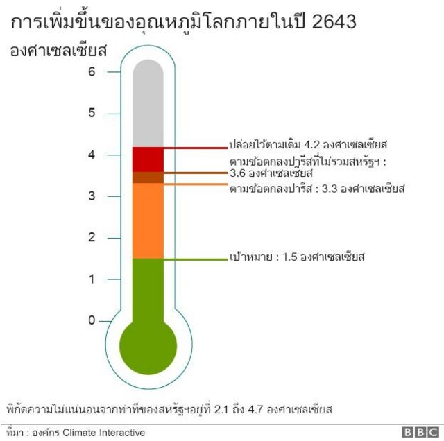 การเพิ่มขึ้นของอุณหภูมิโลกภายในปี 2643