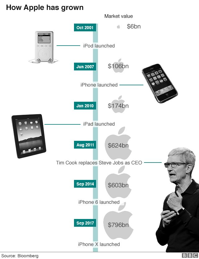Five big things that have made Apple