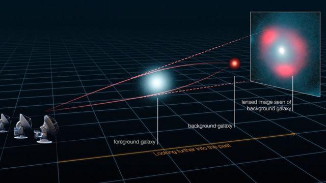 Anillo de luz formado por la distorsión de la luz de un galaxia que es afectada por el efecto gravitatorio de otra más cercana