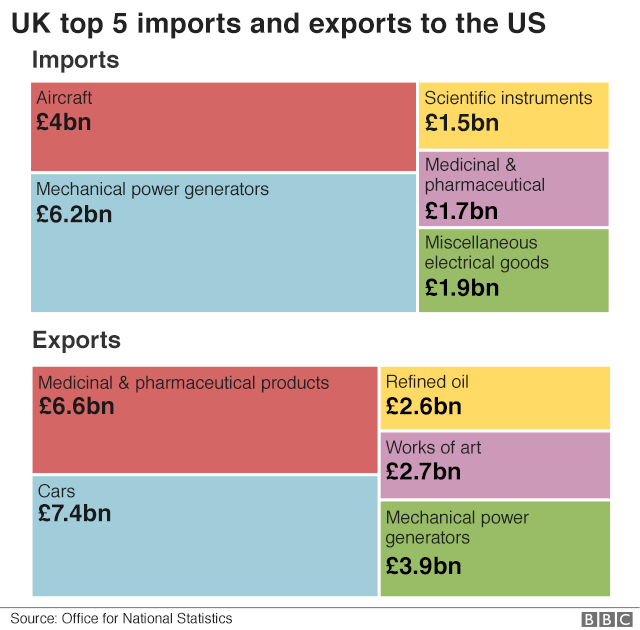 UK top 5 imports and exports to the US