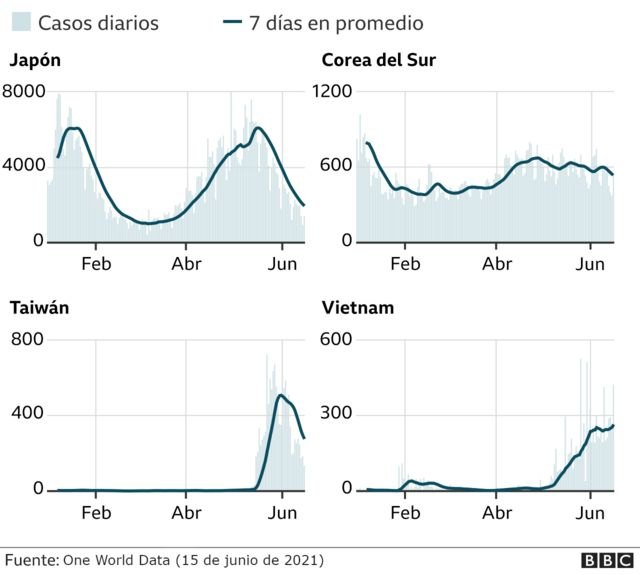 Data Paises