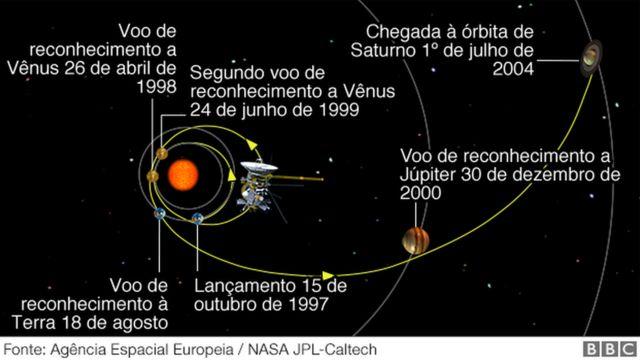 """A trajetória da sonda Cassini, do voo de reconhecimento até seu """"grand finale"""""""