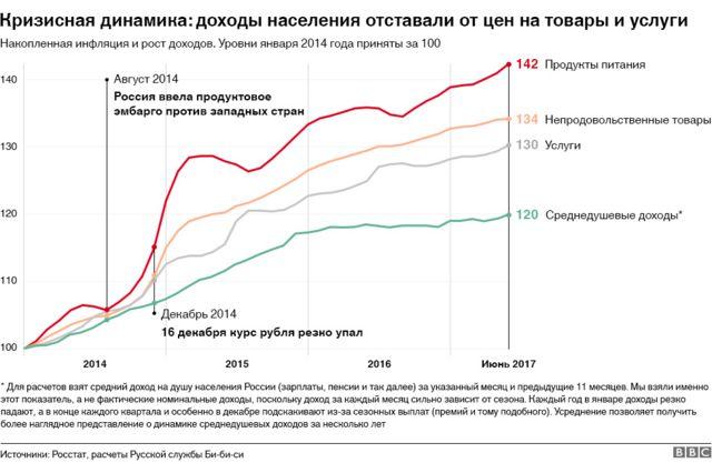 График накопленной инфляции за три года