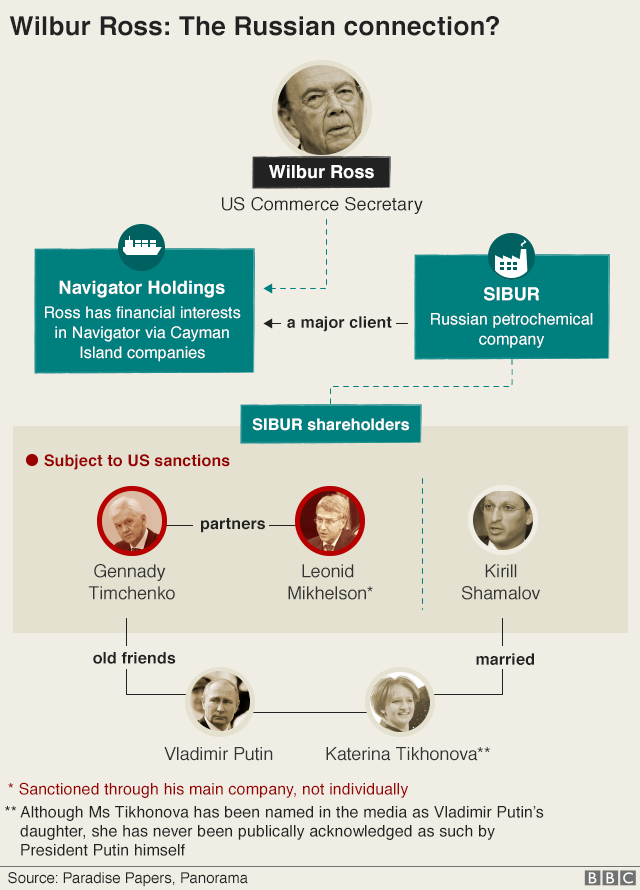 Graphic: Leaked documents show US Commerce Secretary Wilbur Ross has financial interests in Navigator Holdings via Cayman Island companies. Navigator is a major client of SIBUR, a Russian petrochemical company whose major shareholders are Gennady Timchenko, Leonid Mikhelson and Kyril Shamalov. Shamalov is married to Vladimir Putin's youngest daughter. Timchenko and Mikhelson are subject to US sanctions, Timchenko personally and Mikhelson through his main company. Timchenko is also an old friend of Vladimir Putin.