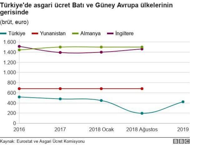 Türkiye'de asgari ücret Batı ve Güney Avrupa ülkelerinin gerisinde