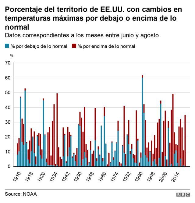 Gráfico de cambios en temperaturas máximas