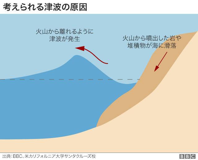 火山により岩や堆積物が海へ滑落したのが津波発生の原因とされる