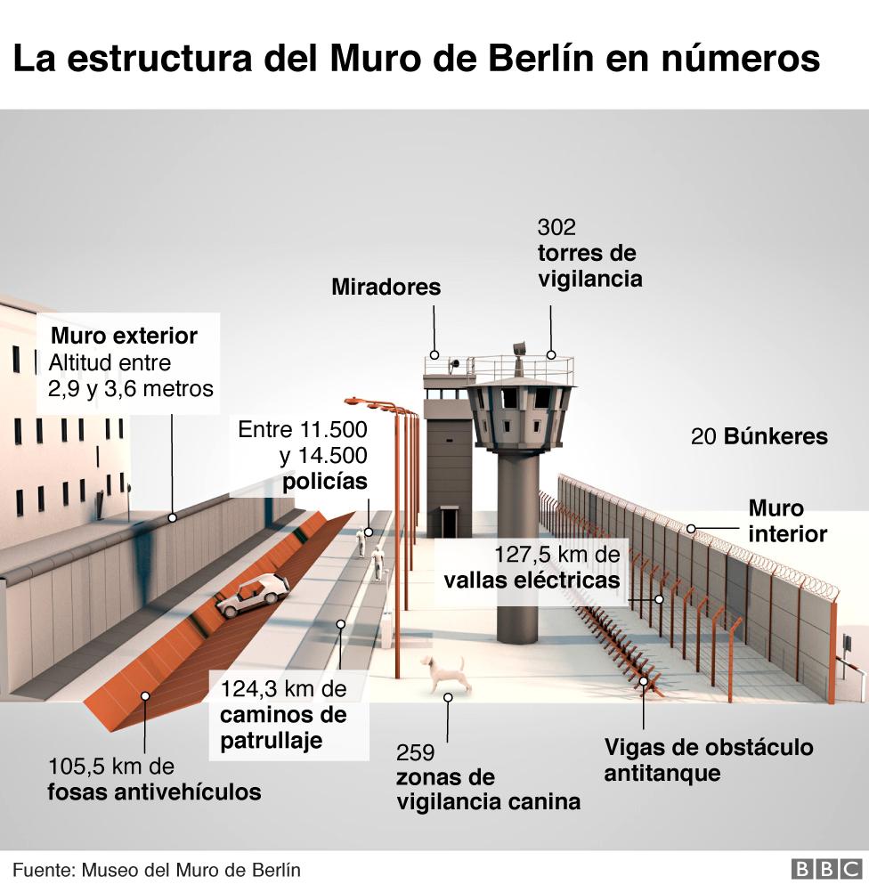 Infografía Muro de Berlín