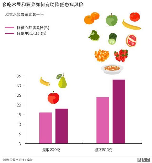 蔬菜水果摄取量示意图