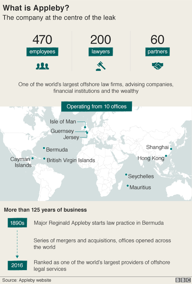 Graphic showing facts & figures about Appleby. The company has 470 employees, 200 lawyers and 60 partners. It operates from 10 offices wordwide in the Cayman Islands, British Virgin Islands, Bermuda, the Isle of Man, Jersey, Guensey, the Seychelles, Mauritius, Hong Kong and Shanghai. The company was started in the 1890s in Bermuda by Major Ronald Appleby. Over 125 years and through a process of mergers and expansion, is it now ranked as one of the world's largest providers of offshore legal services.