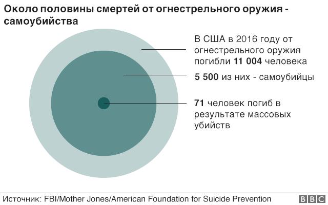 самоубийства