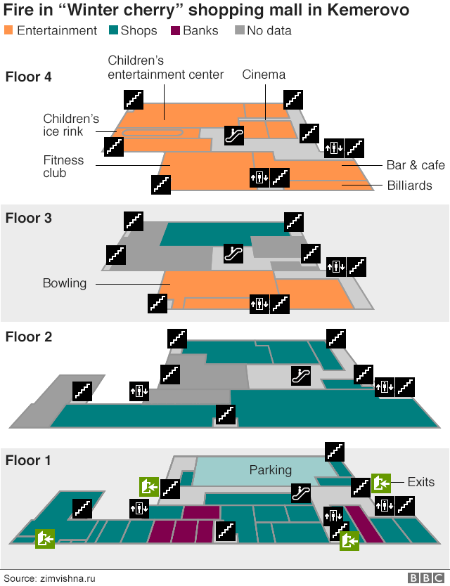 Plan of Russian shopping centre