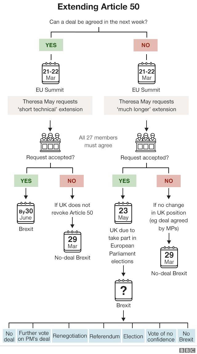Extending Article 50 flowchart