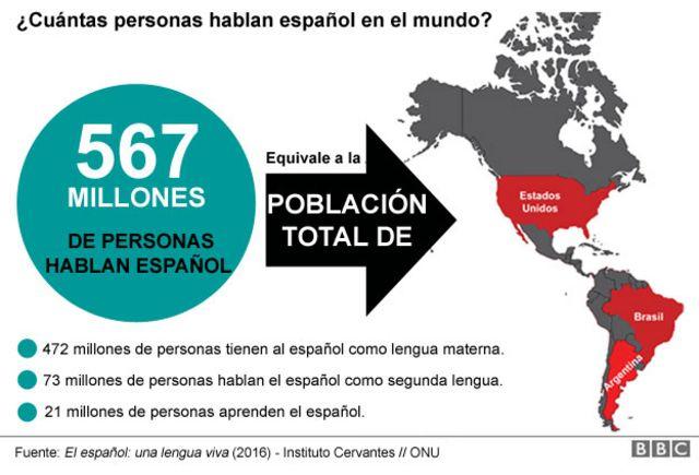 En Qué Países Se Habla Español Fuera De España Y América Latina Bbc News Mundo