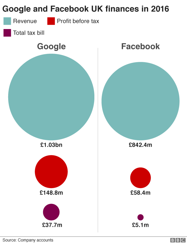 Graphic on Google/Facebook finances