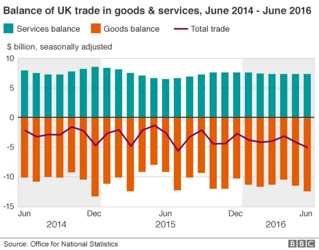 trade balance graph