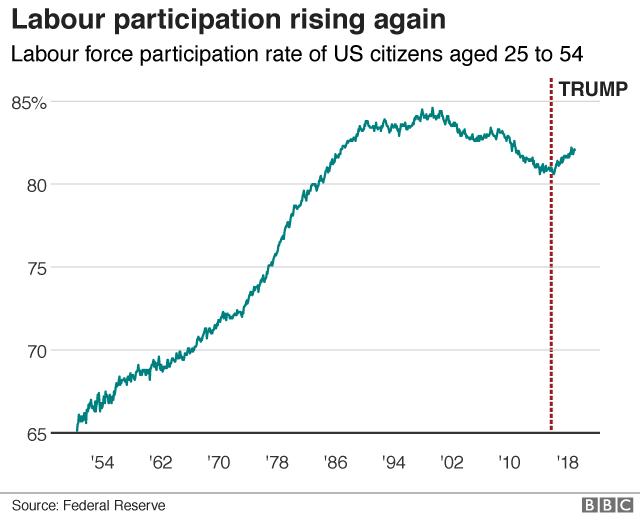 US labour participation rate graphic
