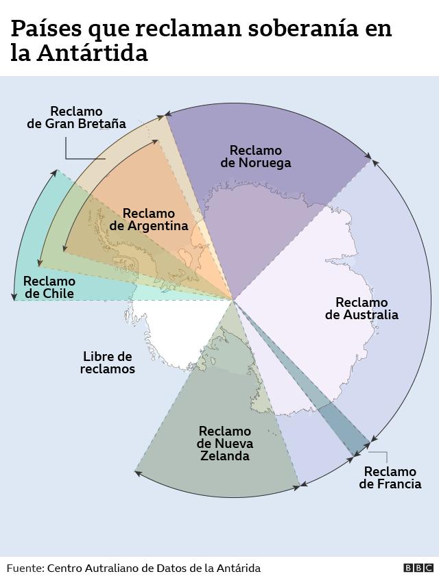 Países que reclaman soberanía en la Antártida