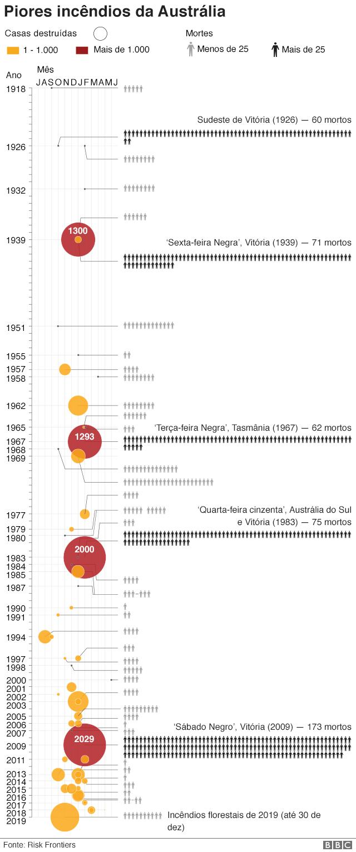 Gráfico compara piores incêndios na Austrália
