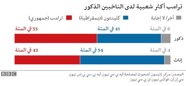 جدول توزيع الناخبين حسب الجنس