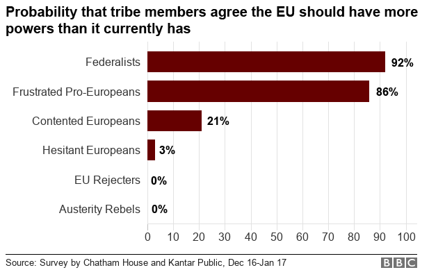 92% of 'Federalists' are likely to believe the EU should have more power over member states. No 'EU Rejecters' or 'Austerity Rebels' feel the same