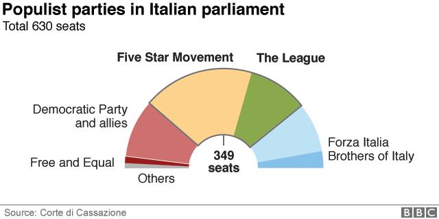イタリア国会におけるポピュリスト(大衆迎合主義)政党の議席数。総議席630のうち五つ星運動と同盟が349議席を占める。出典:イタリア破毀院(同国の最高裁判所にあたる司法機関)