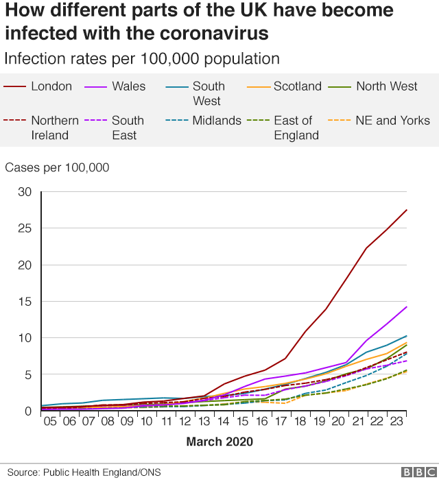 Infection graph