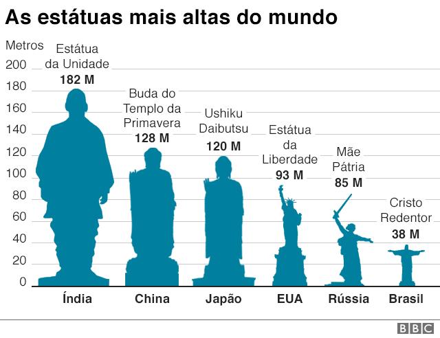 Gráfico mostrando quais são as estátuas mais altas do mundo: Estátua da Unidade, Buda do Templo da Primavera, Ushiku Daibutsu, Estátua da Liberdade e o brasileiro Cristo Redentor
