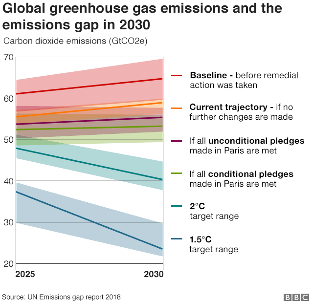 Chart showing different predictions for greenhouse gas emissions and rise in temperature up to 2030