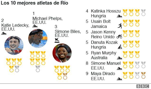 Los 10 deportistas con más medallas en Río