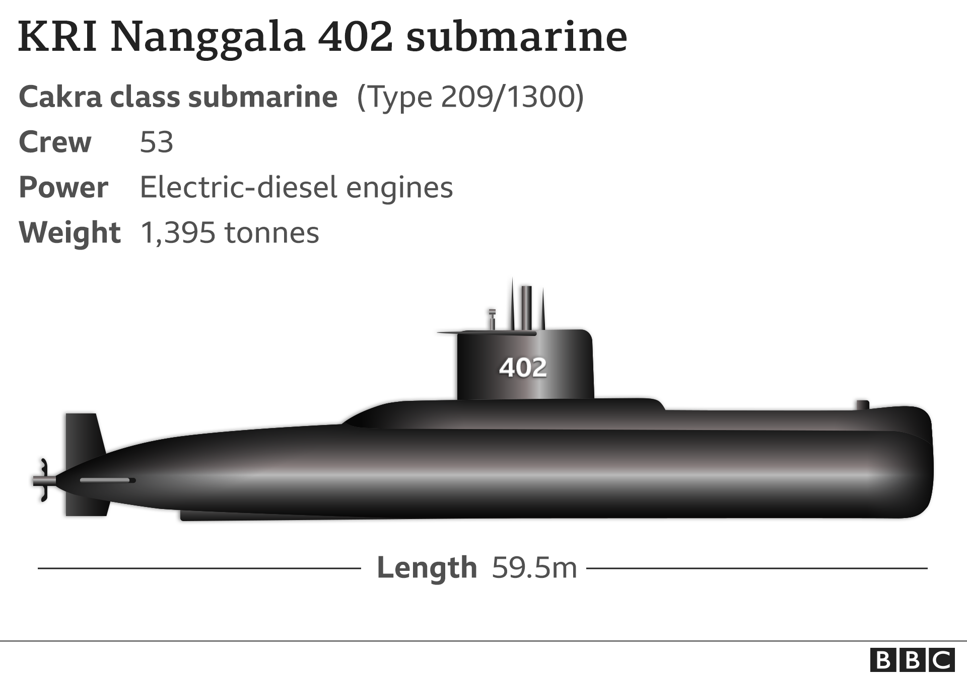 Indonesia submarine search feared to have failed as oxygen runs out - BBC  News