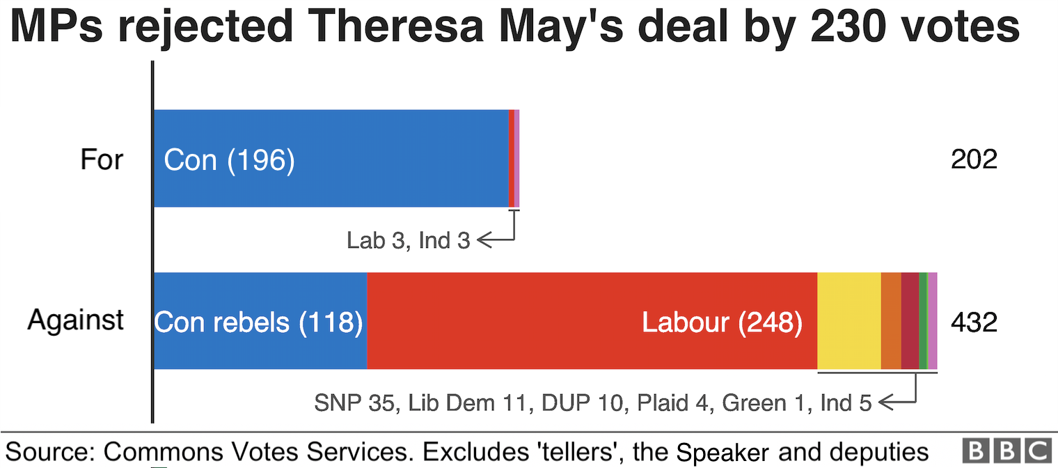Chart showing party breakdown of Brexit deal vote