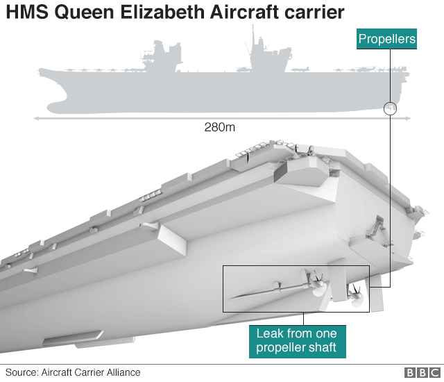 Infographic showing location of propeller shaft on ship