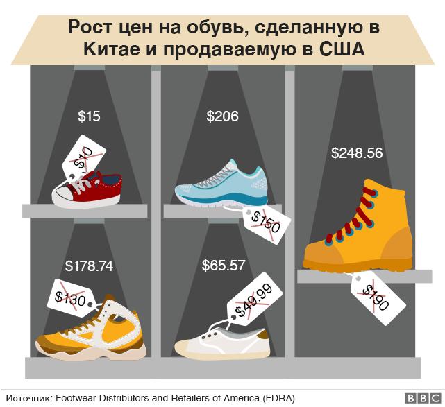 Рост цен на обувь