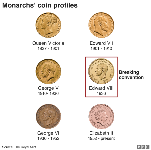 Graphic showing monarchs' coin profiles