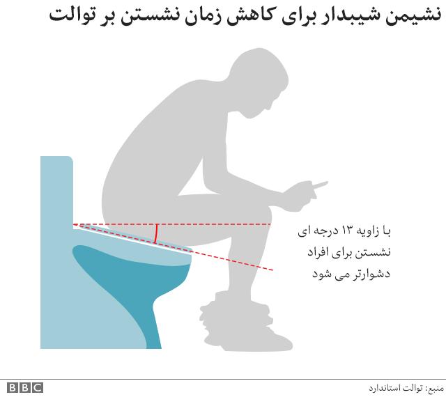 توالت شی