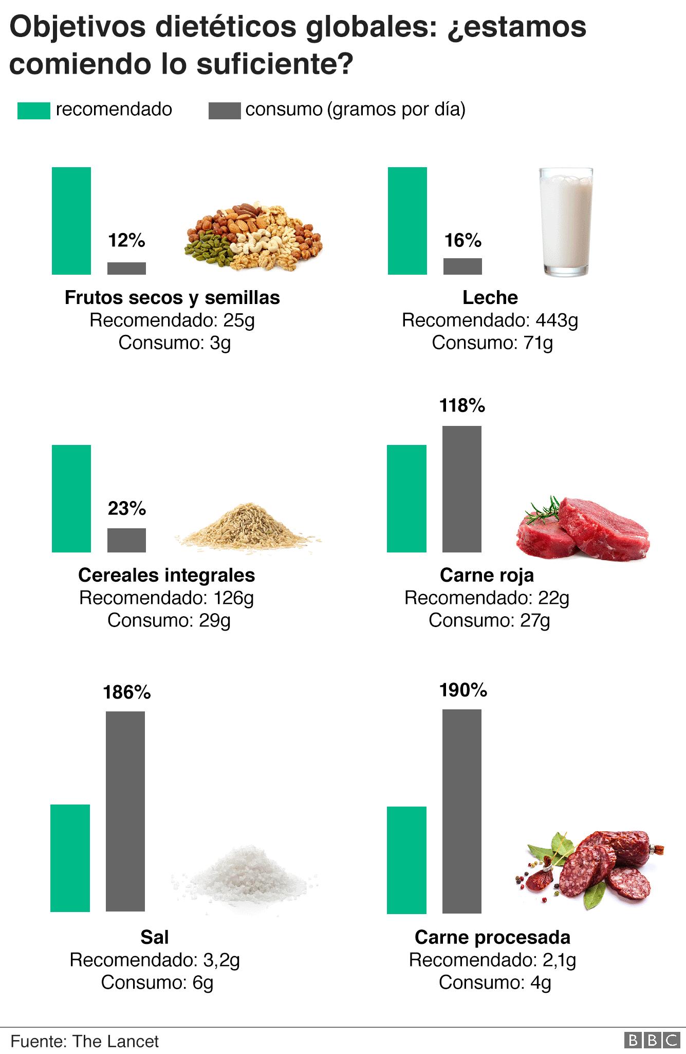 Consejos dietas