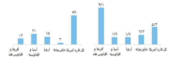 جدول سمت چپ تعداد سوانح هوایی و جدول سمت راست تناوب یا نرخ سوانح هوایی در مناطق مختلف دنیا در سال ٢٠١٧