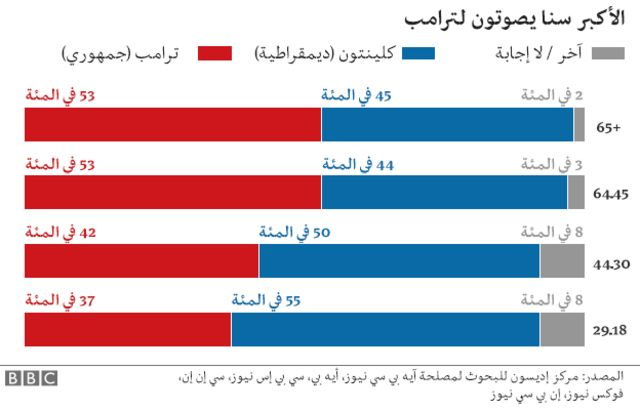 جدول توزيع الناخبين حسب السن