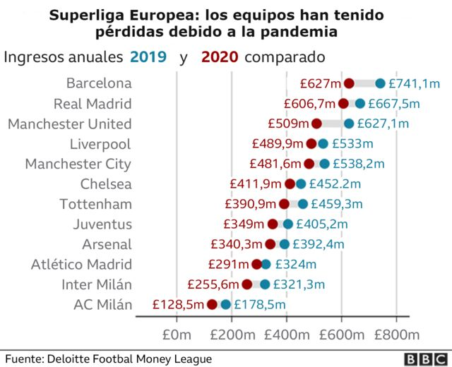 European club losses