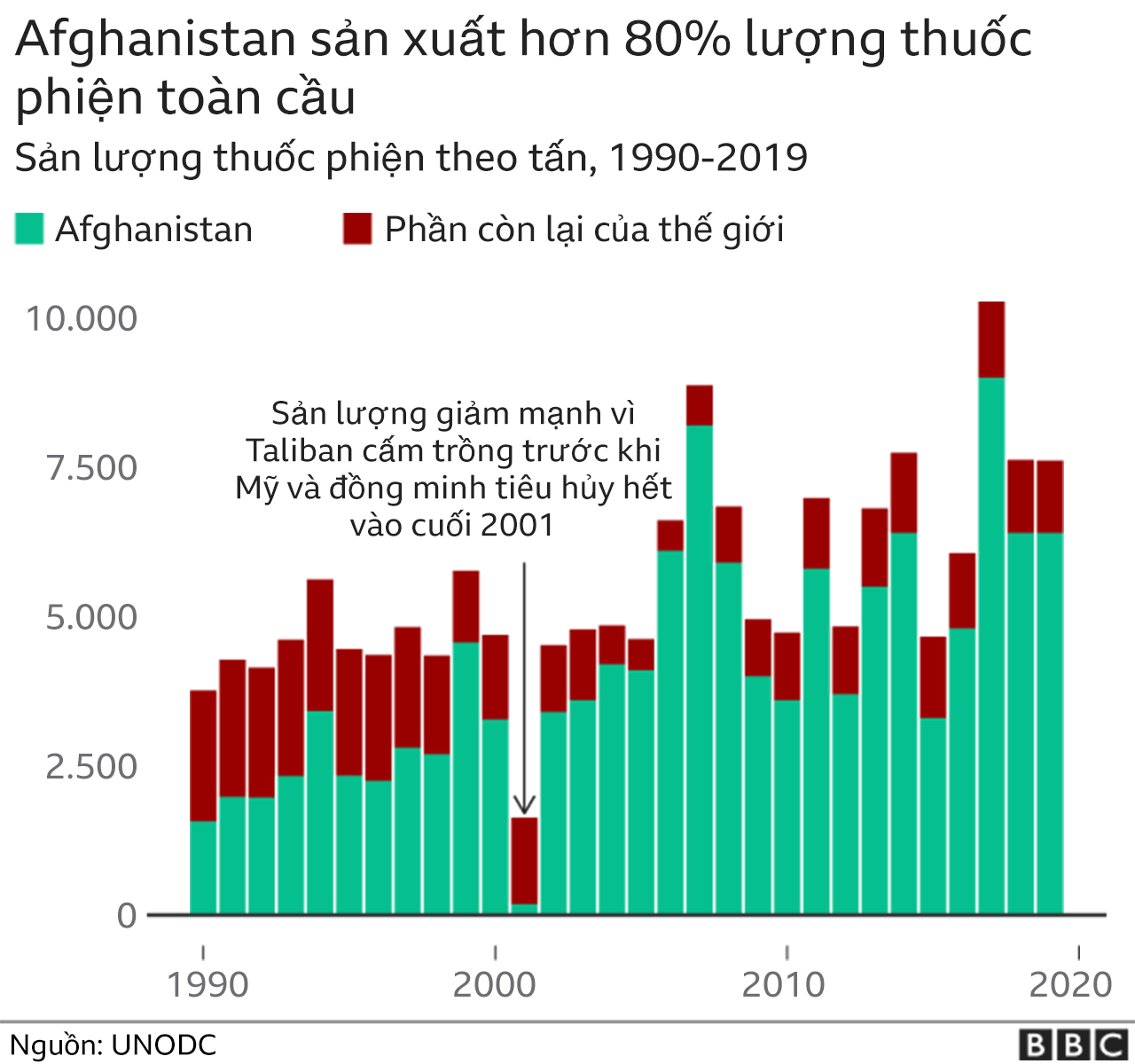 Afghan opium production