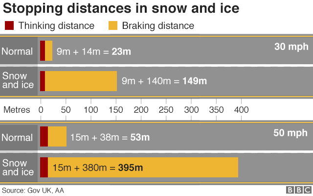 Infographic on stopping distances in the snow and ice