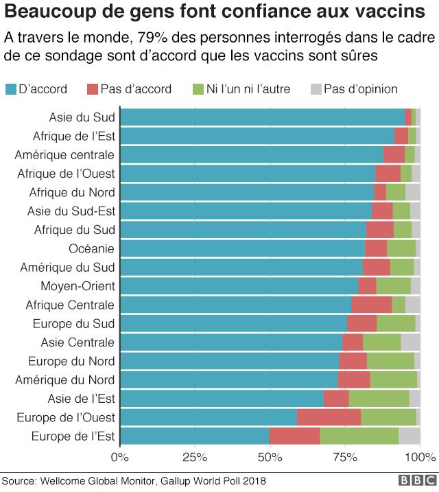 La plupart des populations du monde ont confiance dans les vaccins.