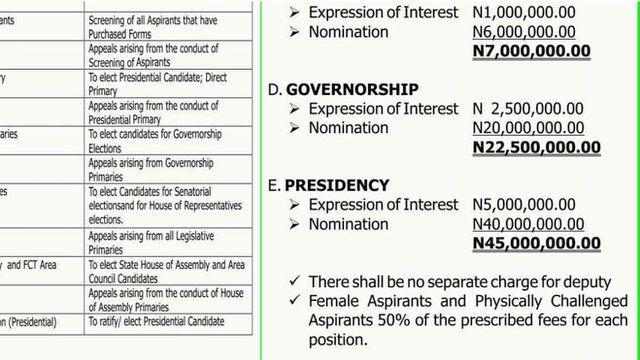 All Progressive Congress list of nomination form for di 2019 general elections