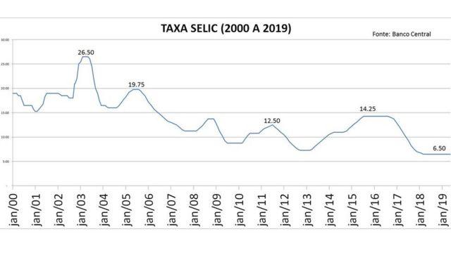 Gráfico com evolução da taxa Selic