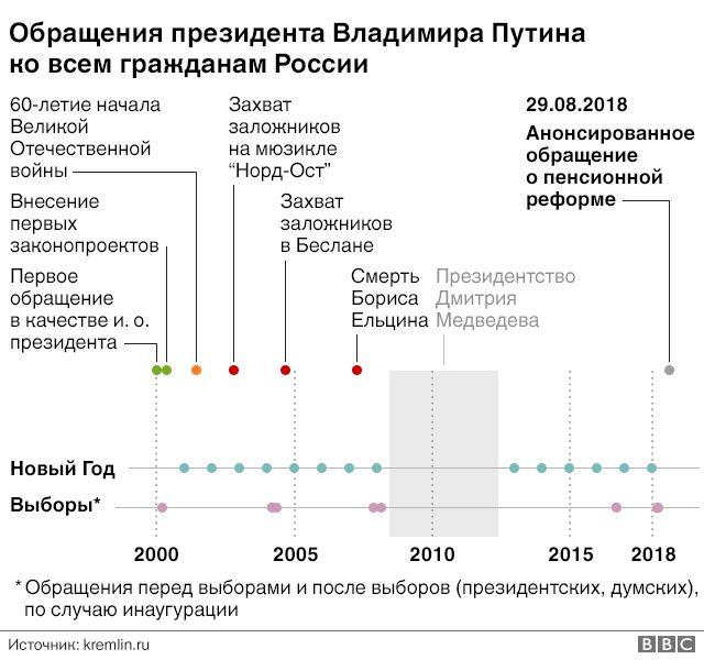 Обращения Путина, график